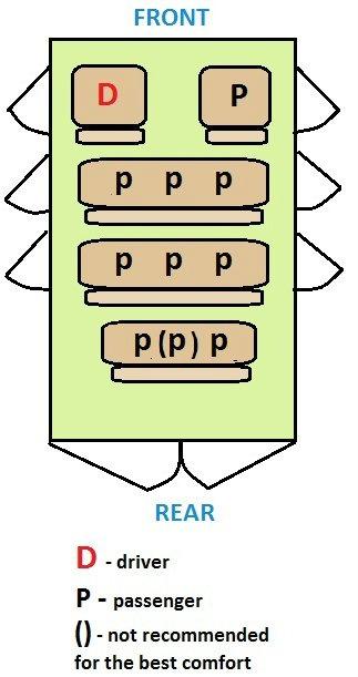 Super-Truck seating plan